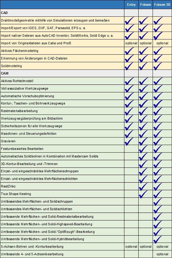 Tabelle: Ein Vergleich der Mastercam Fräsen-Module