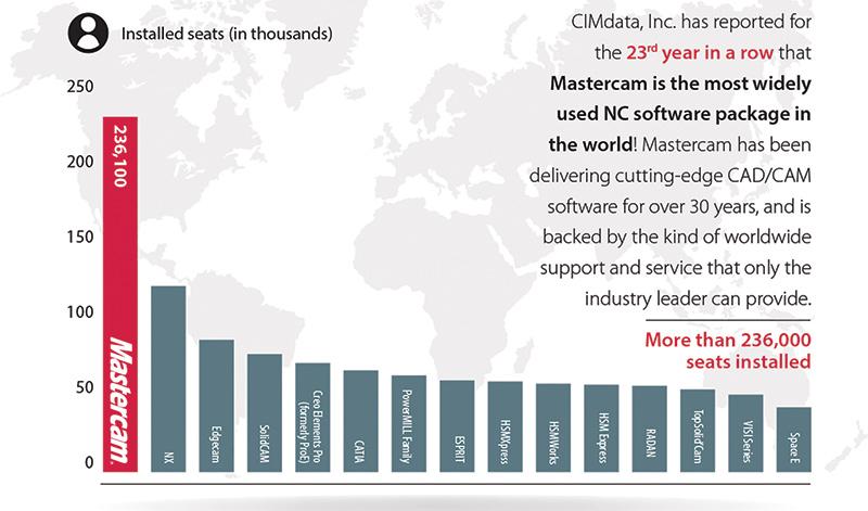 Mastercam Marktführer